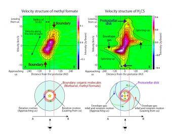 (Sopra a sx) Grafico della velocità relative del formiato di metile, da cui si deduce la struttura ad anello (sotto a sx). Struttura di velocità del H2CS (sopra a dx) la cui emissione avviene più lontano dalla protostella rispetto al formiato di metile. Un'illustrazione schematica della distribuzione del H2CS (sotto a dx) dove sono visibili sia il gas ricadente che la struttura del disco. Crediti: ALMA (ESO/NAOJ/NRAO), Oya et al.