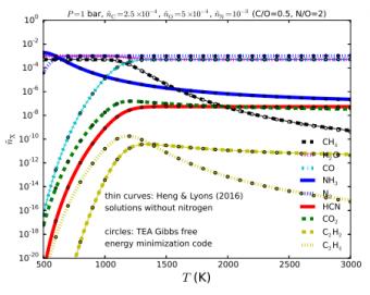 Abbondanze di diversi tipi di molecole presenti in un'atmosfera planetaria. Le linee colorate sono ottenute da modelli teorici ad alto consumo di tempo di calcolo (Heng & Lyons (2016)), mentre i punti sono calcolati con il nuovo metodo analitico. Crediti: Heng & Tsai, 2016, ApJ