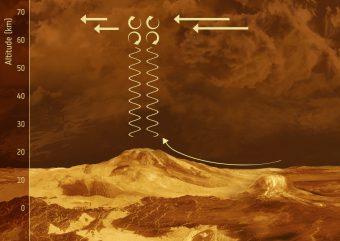 """Ecco come funziona la """"fontana di Afrodite"""": i venti che soffiano lentamente attraverso le pendici montuose presenti sulla superficie di Venere generano onde di gravità, che si propagano poi verticalmente verso l'alto, crescendo mano a mano in ampiezza fino a quando non si rompono appena sotto la cima delle nubi, come fanno le onde del mare su un litorale. Quando le onde si infrangono, spingono contro i venti di alta quota veloci, rallentandoli. Crediti: European Space Agency"""