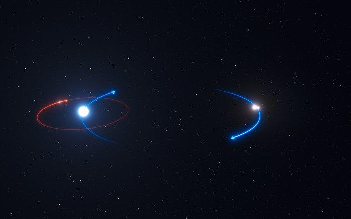 Questo grafico mostra l'orbita del pianeta nel sistema HD 131399 (linea rossa) e le orbite delle stelle (linee blu). Il pianeta è in orbita intorno alla stella più brillante del sistema, HD 131399A. Crediti: ESO