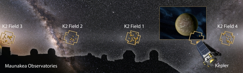 In questo montaggio, l'Osservatorio di Mauna Kea, il telescopio spaziale Kepler e il cielo notturno con quattro delle regioni osservate da K2 e – rappresentati dai puntini gialli – i nuovi sistemi planetari scoperti. Crediti: Karen Teramura/IFA , Miloslav Druckmüller, NASA