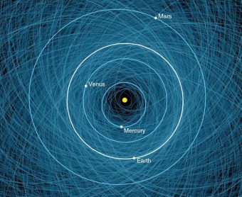 In quest'immagine, non in scala, tutti gli asteroidi potenzialmente pericolosi (e i loro percorsi orbitali). Crediti: NASA / JPL-Caltech