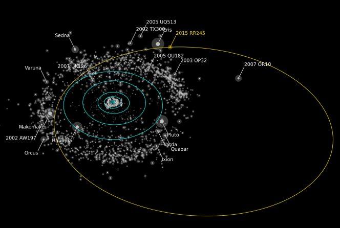 In arancione, l'orbita di RR245. Tutti gli oggetti più luminosi del nuovo pianeta nano sono etichettati. Crediti: Alex Parker OSSOS team
