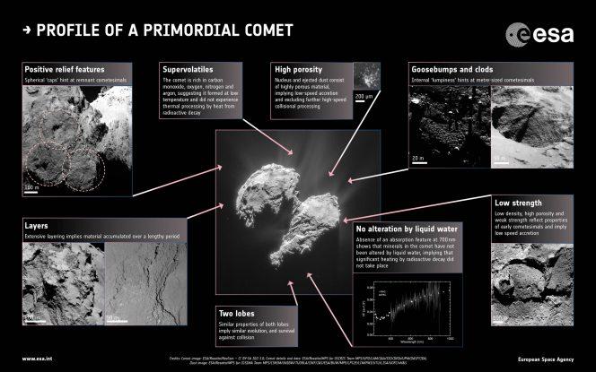 Nell'immagine, le prove del fatto che la cometa 67P è composta da materiale antico, conservato pressoché inalterato dal periodo di formazione del sistema solare, aggregatosi a bassa velocità. Le prove raccolte da Rosetta si trovano principalmente nelle proprietà strutturali della cometa, nei gas espulsi dal nucleo, e nelle osservazioni delle caratteristiche superficiali. Crediti: Al centro: ESA/Rosetta/NavCam – CC BY-SA IGO 3.0; Riquadri: ESA/Rosetta/MPS for OSIRIS Team MPS/UPD/LAM/IAA/SSO/INTA/UPM/DASP/IDA; Fornasier et al. (2015); ESA/Rosetta/MPS for COSIMA Team MPS/CSNSM/UNIBW/TUORLA/IWF/IAS/ESA/BUW/MPE/LPC2E/LCM/FMI/UTU/LISA/UOFC/v H&S; Langevin et al. (2016)
