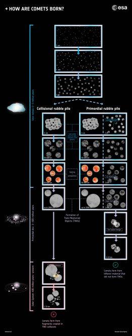 Rappresentazione schematica delle teorie che spiegano la nascita delle comete. A sinistra, in verticale, l'asse del tempo, che cresce proseguendo verso il basso. Crediti: ESA