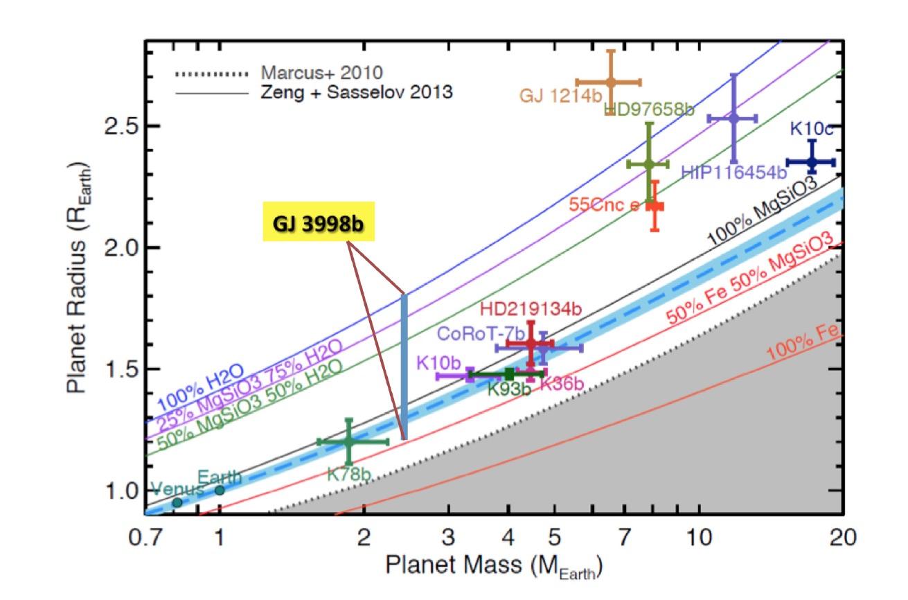 Relazione massa-raggio per pianeti con raggio inferiore a 2,7 raggi terrestri. La fascia azzurra mostra la regione possibile dove potrebbe trovarsi il pianeta GJ 3998b. Si nota Venere e Terra cadono nella stessa regione, il che significa che GJ 3998b potrebbe avere la stessa composizione della nostra Terra e di Venere. Crediti: M. Gillon et al., 2016.