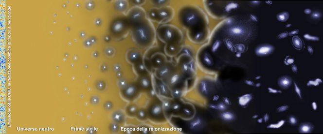 Rappresentazione artistica della porzione di timeline dell'universo attorno all'epoca della reionizzazione, il processo che ha ionizzato la maggior parte della materia presente nel cosmo. Crediti: ESA – C. Carreau
