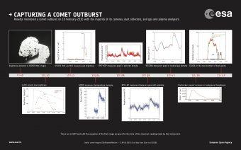 L'infografica mostra l'evoluzione temporale dell'outburst rilevata dagli strumenti a bordo di Rosetta. Crediti: dati e immagini da Grün et al (2016)
