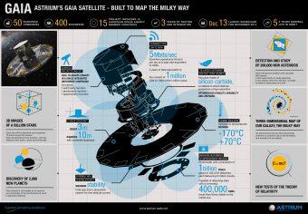 Infografica del satellite. Crediti: Astrium