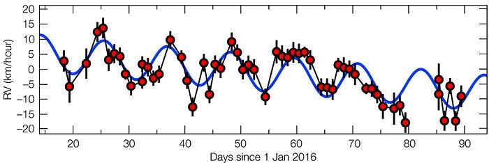 """La """"firma"""" del pianeta nelle variazioni di velocità radiale della sua stella madre. Crediti: ESO/G. Anglada-Escudé"""