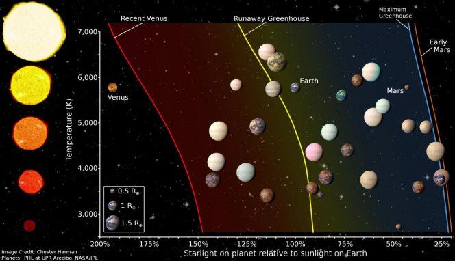 """Nella figura sono mostrate le zone abitabili per stelle a diverse temperature, e quindi diverse dimensioni, insieme alle distanze dei pianeti scoperti da Kepler e candidati """"gemelli"""" terrestri. Alcuni pianeti rocciosi appartenenti al sistema solare sono mostrati per confronto. Crediti: Chester Harman"""