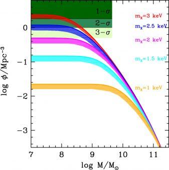 Funzioni di massa per diversi valori di massa di un'ipotetica particella di Warm Dark Matter. Le regioni colorate a sinistra corrispondono alla densità osservata di galassie a grandi distanze (redshift 6-8) entro diversi livelli di confidenza. Crediti: Menci et al. 2016