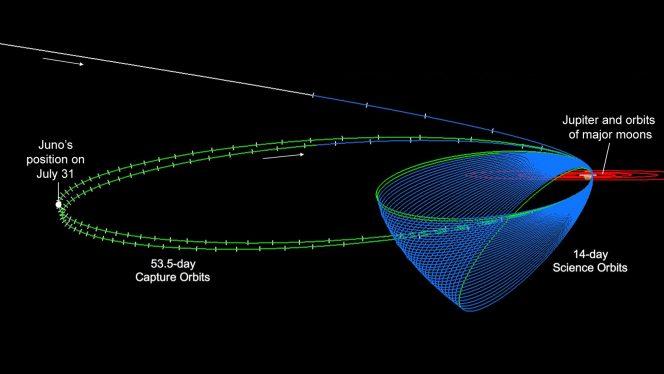 """In questa immagine sono riportate le orbite della sonda Juno intorno a Giove, comprese le due orbite di cattura, ben riconoscibili perché assai più lunghe. La posizione della sonda lo scorso 31 luglio, nel punto di massima distanza dal pianeta gigante, è evidenziata sulla destra dell'immagine. Il punto di massima distanza è noto anche come """"apogiove"""" e si trova a circa 8,1 milioni di chilometri dal gigante del nostro sistema solare.Crediti: NASA/JPL-Caltech"""