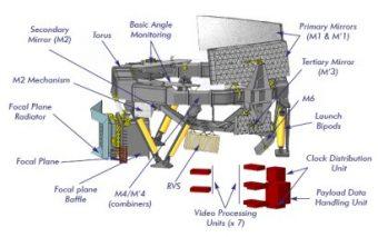 Rappresentazione schematica del satellite. Crediti: ESA