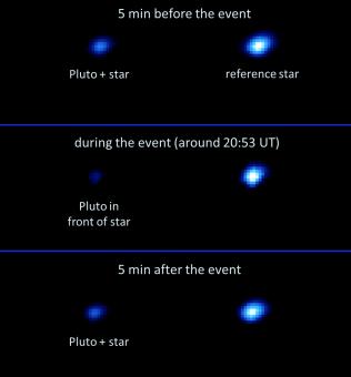 Crediti: ESA / Gaia / DPAC / B.Sicardy, D.Berard, E.Meza e R.Leiva (LESIA, Observatoire de Paris), A.Carbognani (Osservatorio Astronomico Valle d'Aosta), P.Tanga (Observatoire de la Côte d'Azur, Nice).