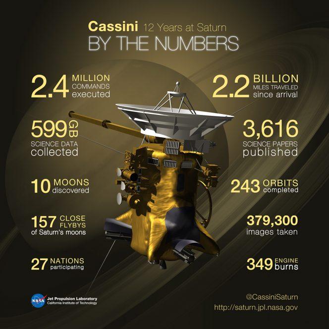 La missione Cassini negli ultimi 12 anni. Crediti: NASA/ Jet Propulsion Laboratory-Caltech