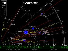 Distribuzione delle orbite dei pianeti minori noti come centauri. Crediti: Minor Planet Center Orbit database (MPCORB)