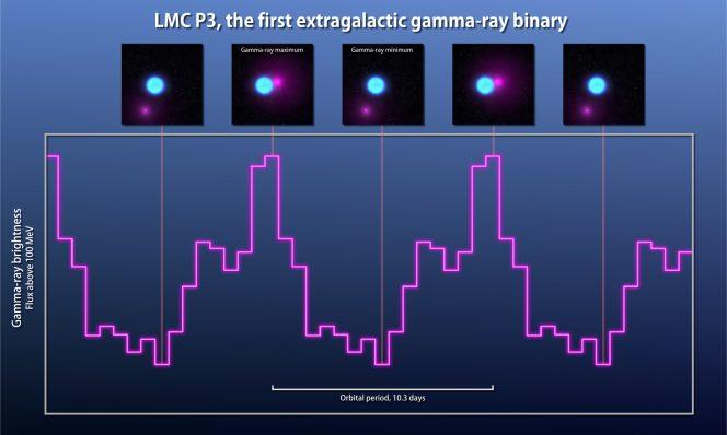 La curva di luce di LMC P3. Crediti: Goddard Space Flight Center NASA