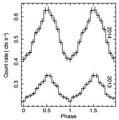 Le due curve di luce mostrano il segnale raccolto dal telescopio XMM-Newton nel 2013 e nel 2014, una volta modulato al valore di 0.42 secondi, ovvero il periodo di rotazione estratto dalle analisi di timing. Crediti: Israel et al. 2016