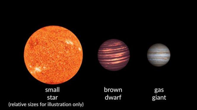 Nell'immagine le dimensioni relative tra (da sinistra a destra) una stella di piccola taglia, una nana bruna e un gigante gassoso. Crediti: Carnegie Institution for Science