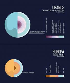 urano-europa