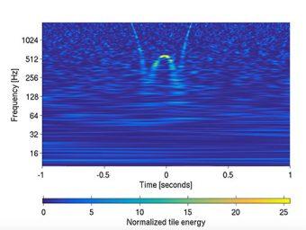 """Questa immagine mostra un particolare tipo di problema tecnico comune nei dati LIGO, chiamato """"fischio"""" (whistle) . In questo caso, si sa che l'origine del glitch è nei sistemi di controllo elettronici. Interferenze nei dati come questa possono ingannare gli algoritmi di ricerca automatica ricerca di sorgenti astrofisiche. Crediti: LIGO/Gravity Spy"""