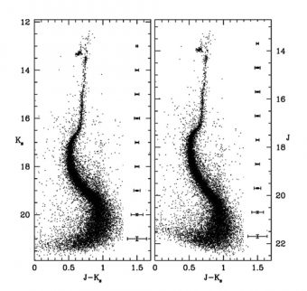 Diagramma colore-magnitudine di NGC 6624 ottenuto a partire dalle osservazioni Gemini. Tutte le sequenze evolutive principali del cluster sono ben visibili. Questi diagrammi nel vicino infrarosso sono confrontabili a quelli ottenuti nell'ottico dal telescopio spaziale Hubble, sia in profondità che in accuratezza fotometrica. Crediti: Saracino et al. 2016