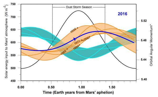 In questo grafico, l'analogia fra le condizioni di Marte nel 2016 (linea blu) e quelle presenti in cinque anni con tempeste di polvere globali (linee arancioni) rispetto agli anni senza tempeste globali (linee celesti). Crediti: NASA/JPL-Caltech