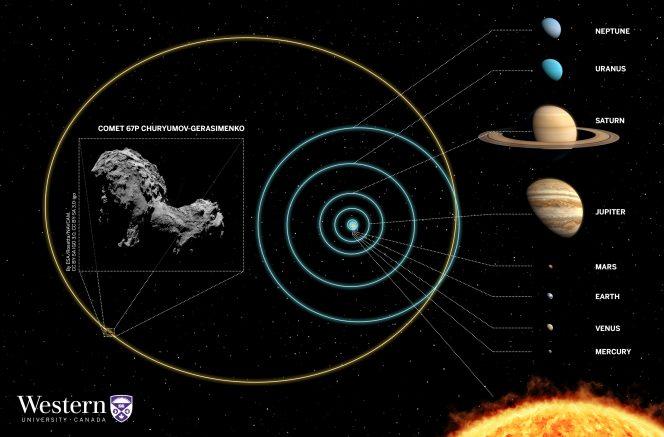 L'orbita seguita, nel lontano passato, dalla cometa 67P/Churyumov-Gerasimenko. Crediti: Western/Galiazzo/Wiegert