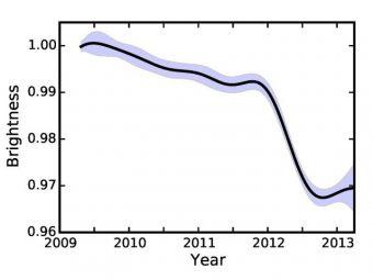 Andamento della luminosità di KIC 8462852 in funzione del tempo. La linea continua rappresenta la miglior stima della luminosità della stella ottenuta da Montet e Simon analizzando i dati di Kepler, mentre la regione ombreggiata rappresenta l'incertezza sulla misura. Gli autori trovano che la luminosità della stella è diminuita lentamente nel tempo fino all'inizio del 2012, quando è crollata rapidamente del 2% in sei mesi. Crediti: Benjamin Montet