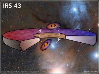 Illustrazione grafica del sistema IRS 43, che mostra le posizioni relative dei dischi di formazione planetaria. Le due stelle appena formate hanno ciascuna un disco di gas e polveri, ai quali si aggiunge un disco condiviso che è molto più grande. Tutti e tre i dischi sono sfalsati tra loro. Il colore rosso indica le parti di disco che si allontanano da noi, mentre il blu indica quelle si stanno muovendo verso di noi. Crediti: Christian Brinch/NBI/KU