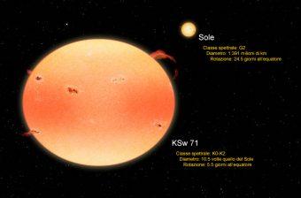 Rappresentazione artistica della più estrema fra le 18 stelle-zucca individuate da Kepler e Swift, qui messa a confronto con il Sole. Crediti: NASA's Goddard Space Flight Center / Francis Reddy
