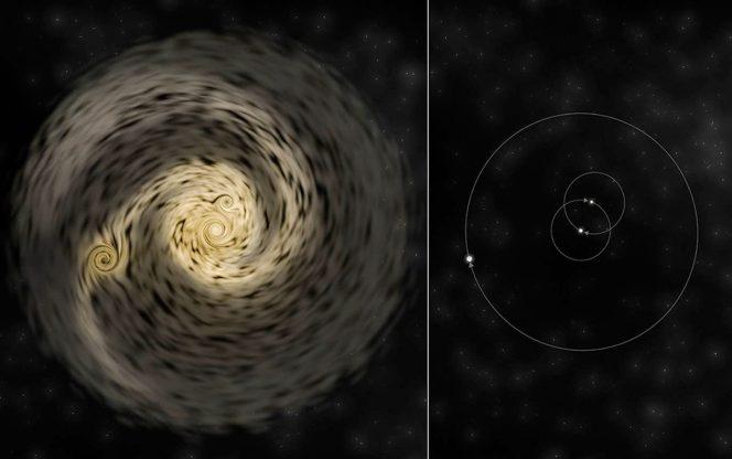 Illustrazione di come si sviluppa un sistema stellare triplo. A sinistra, un singolo disco originario di materiale si frammenta in protostelle separate; a destra, il risultante sistema stellare. Credit: Bill Saxton, NRAO/AUI/NSF.