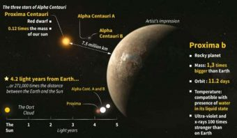 I parametri fisici di Proxima b nel sistema di Alpha Centauri. Crediti: AFP