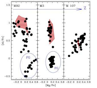 La figura mostra le abbondanze di magnesio e alluminio di stelle analizzate da APOGEE (cerchi neri) appartenenti a tre ammassi Globulari distinti, di diversa metallicita' (crescente da sinistra verso destra). L'importanza di queste osservazioni risiede nel fatto che e' stata scoperta per la prima volta a in modo statisticamente significativo l'esistenza di un anticorrelazione tra le concentrazioni di questi due elementi, che si affievolisce all'aumentare della metallicita' dell'ammasso, in accordo a quanto previsto dai modelli teorici per AGB di grande massa (zona rossa in ciascun pannello)