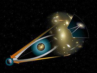 La deviazione della luce di una galassia distante intorno ad un oggetto massivo. Le frecce arancioni indicano la posizione apparente della galassia distante. Le frecce bianche il reale percorso della luce Fonte: Wikipedia