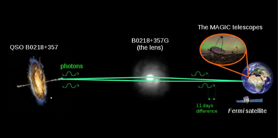 La sequenza degli eventi, dall'esplosione di 7 miliardi di anni fa all'osservazione di Fermi e MAGIC. Crediti: Daniel Lopez/IAC per l'immagine MAGIC; NASA/ESA per l'immagine Hubble di B0218+357G; NASA E/PO - Sonoma State University, Aurore Simonnet per l'immagine dell'AGN