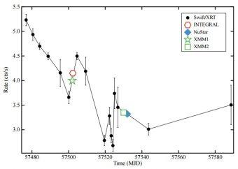 Curva di luce dell'emissione di MAXI J0911−655 come osservata da Swift (puntini neri) e da altri satelliti. Crediti: Sanna et al., 2016.