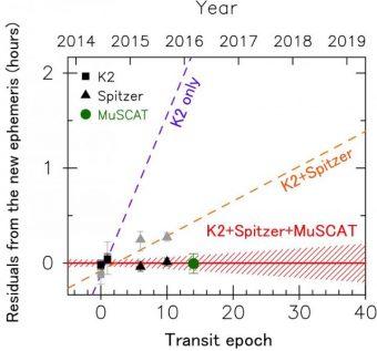 Previsioni dei tempi di transito futuri di K2-3d sulla base di dati K2 (Kepler), K2 e Spitzer, e K2, Spitzer e MuSCAT, lo strumento montato sul telescopio di Okayama. Quadrati, triangoli e cerchi sono, rispettivamente, i dati ottenuti con Kepler, Spitzer e MuSCAT. I valori indicati in grigio corrispondono a misure precedenti a questa ricerca, mentre quelli neri sono stati ricalcolati. Lo studio presentato dai ricercatori ha corretto le previsioni del transito del 2018 di oltre un'ora. Crediti: NAOJ