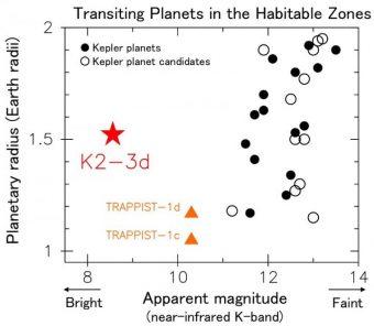 Transiti di pianeti che si trovano nella zona abitabile della loro stella, ovvero quella regione di spazio all'interno del quale il pianeta può ospitare acqua liquida sulla sua superficie. I parametri considerati sono il raggio del pianeta e la magnitudine (ovvero la luminosità) della stella ospite. I pallini neri rappresentano pianeti confermati, mentre quelli bianchi sono solo candidati, ed entrambe le classi sono state scoperte dalla missione Kepler. I triangoli gialli corrispondono a pianeti a 40 anni luce da noi, scoperti da un telescopio terrestre, che però sembrano trovarsi al di fuori della zona abitabile. K2-3d, indicato dalla stella rossa, ha la stella ospite più brillante di tutte. Crediti: NAOJ