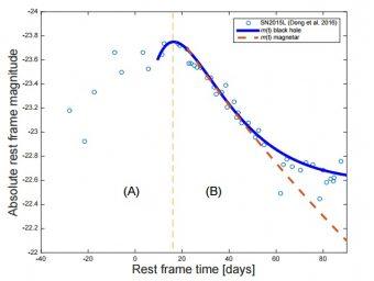 La curva in blu, che descrive la curva di luce legata al modello dello spinning down di un buco nero e quella tratteggiata in arancione associata al modello di emissione per una magnetar. I cerchi vuoti sono le misure fotometriche raccolte da Dong et al. per la supernova ASASSN-15lh