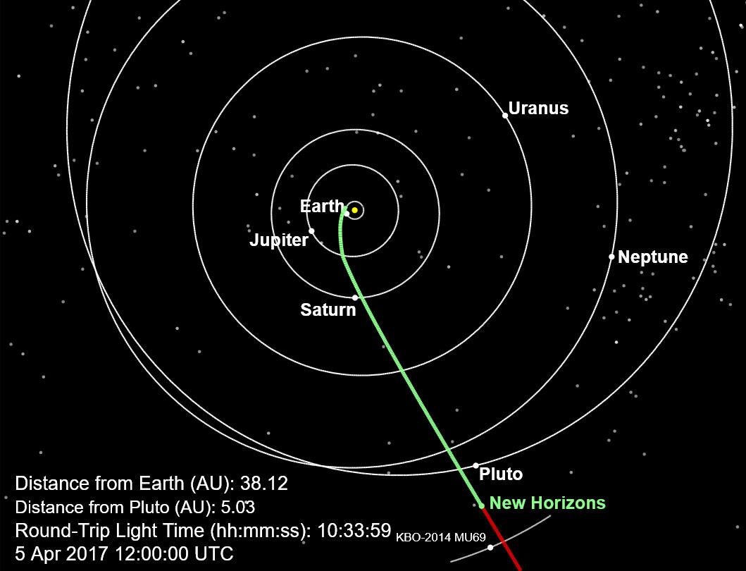 New Horizons schiaccia un pisolino