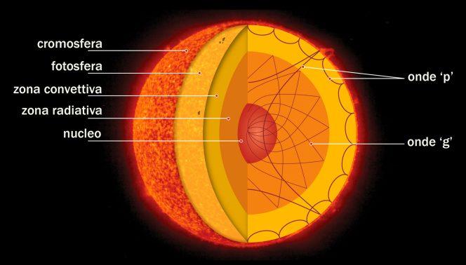 Sole struttura