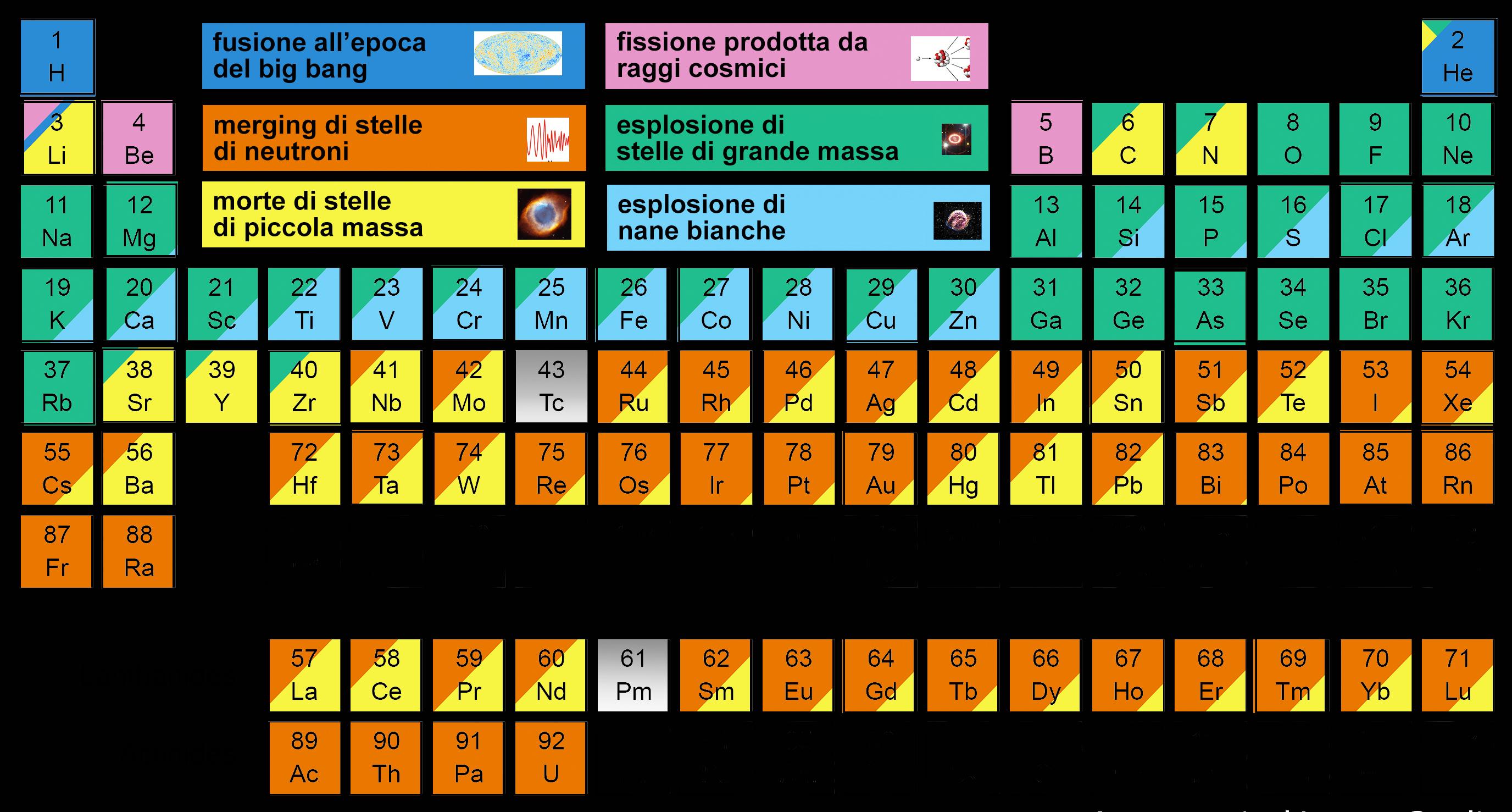 I micro buchi neri valgono oro media inaf - Tavola degli elementi chimici ...