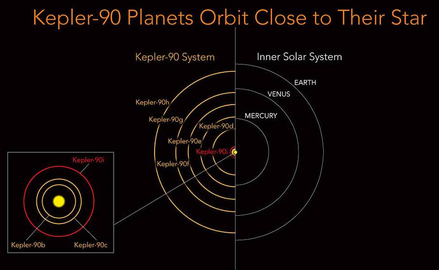 Nasa, l'annuncio storico: scoperto un sosia del Sistema Solare