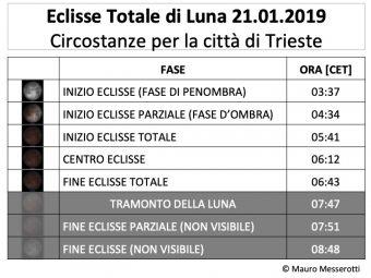 Quando e come vedere l'Eclissi totale della Superluna di San