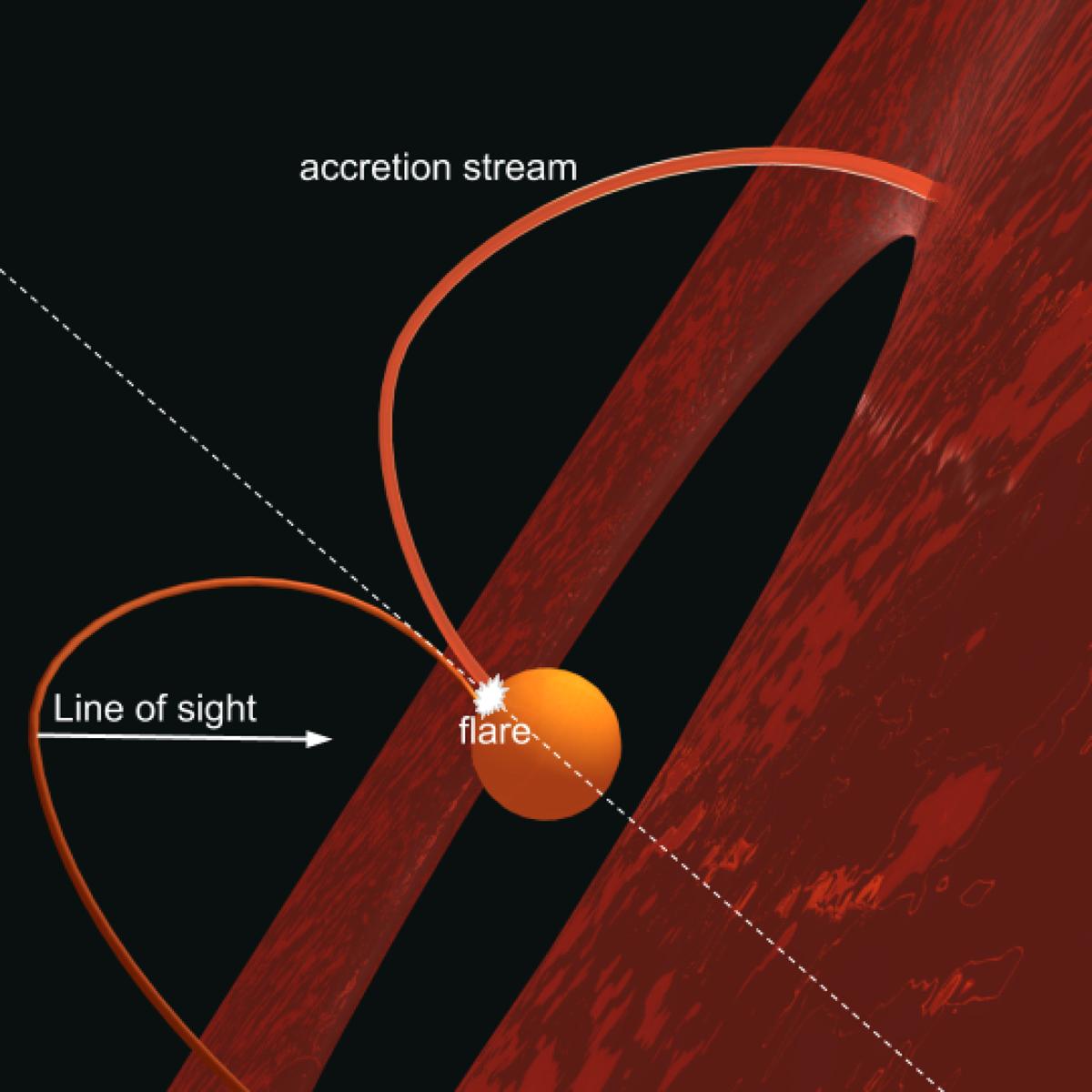 Guarda come luccica la protostella dell'Ofiuco
