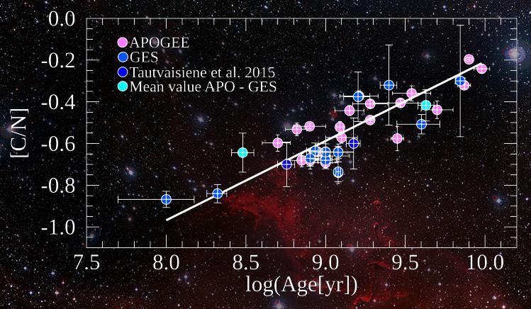 Come indovinare l'età delle stelle giganti