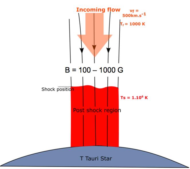 Precursore radiativo per il disaccordo fra X e Uv