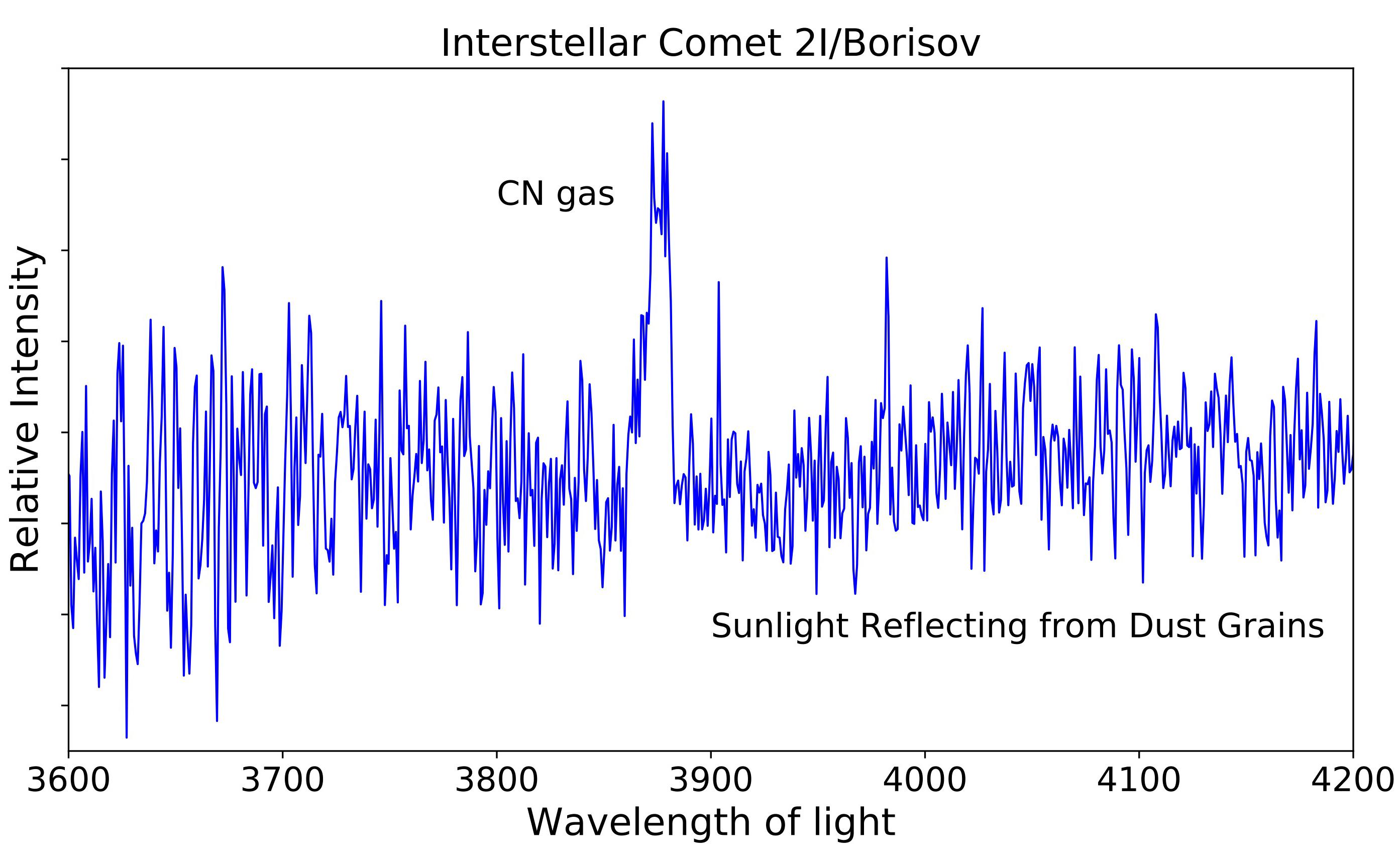 Molecola tossica sulla cometa interstellare